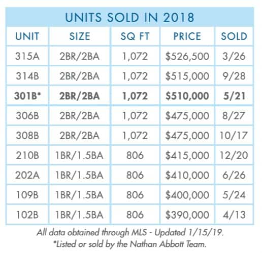 Crystal-Sands-2018-Year-sold
