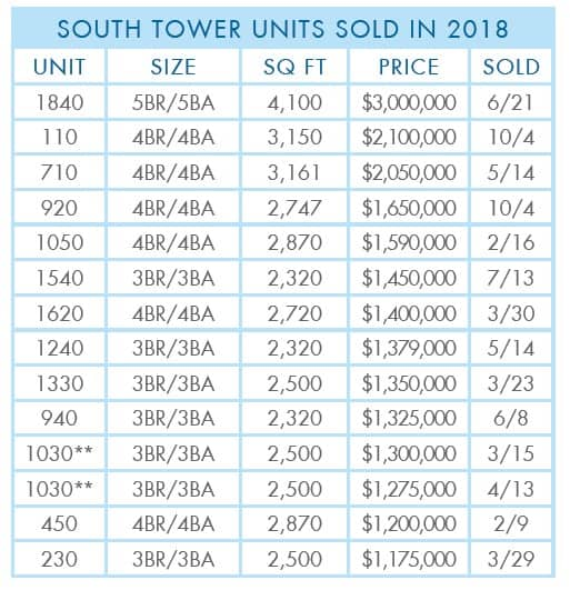Grand-Dunes-2018-Year-South-Tower-sold