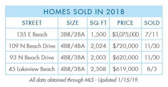 Gulf-Pines-2018-Year-sold