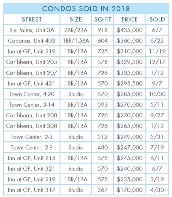 Gulf-Place-2018-Year-Condos-sold
