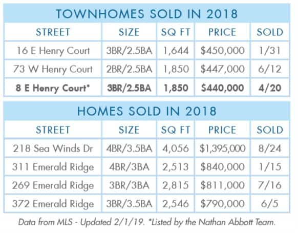 Gulf-Place-2018-Year-Townhomes-Homes-sold