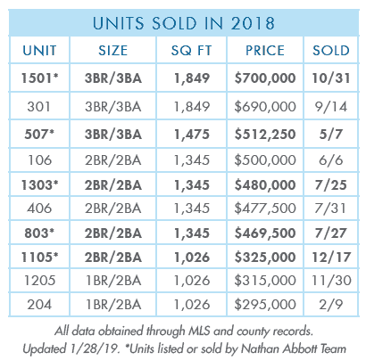 Palazzo Panama City Beach sold 2018