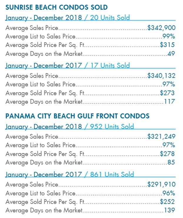 sunrise beach condos sold