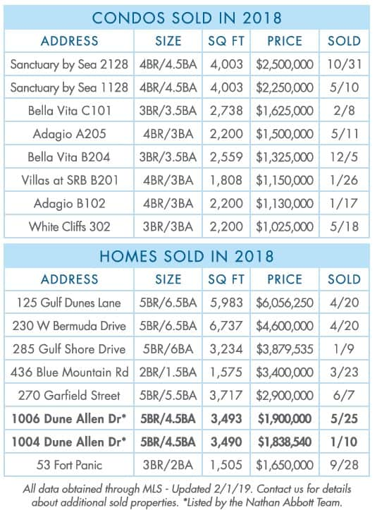 30A-Luxury-2018-Year-end-sold