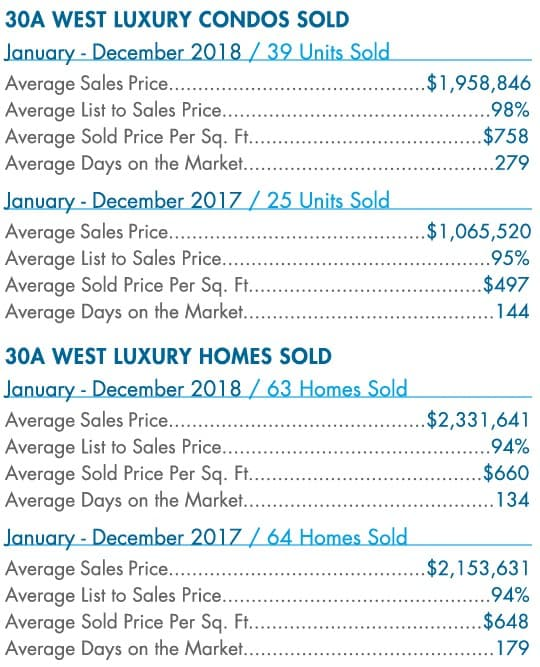 30A-Luxury-2018-Year-end-stats