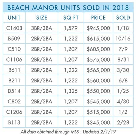 TOPSL-Beach-Manor-2018-Year-end-sold