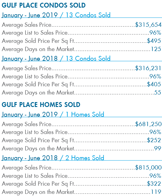 Gulf place Condos Sold