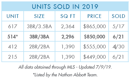 Units Sold in 2019