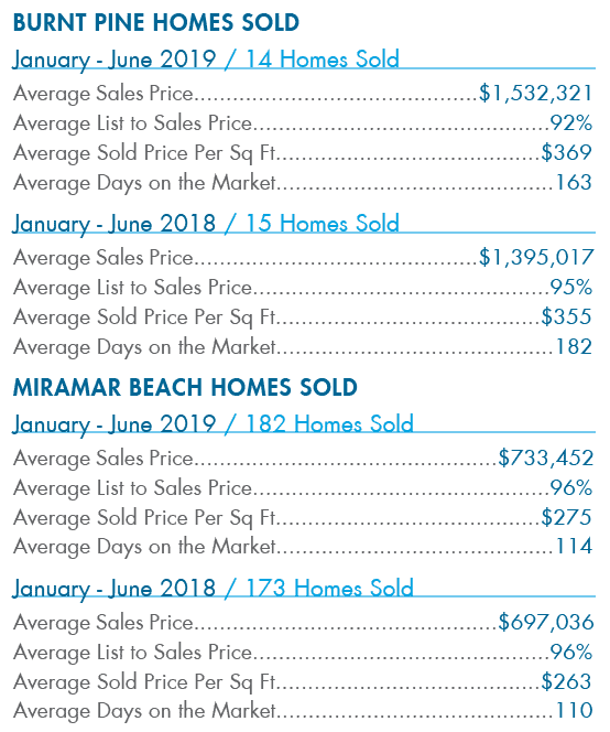 Burnt Pine Homes Sold