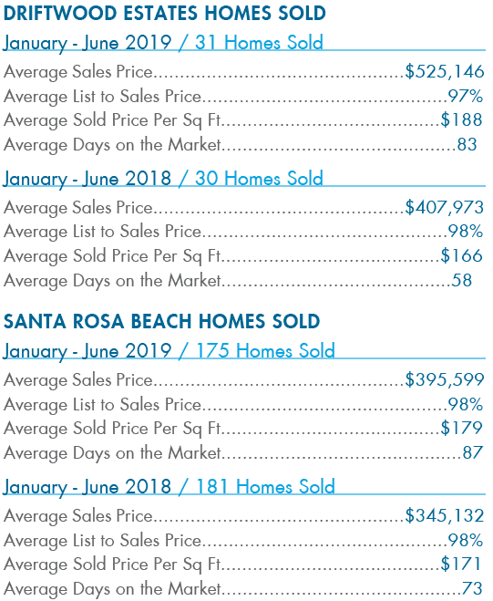 Driftwood Estates Homes Sold