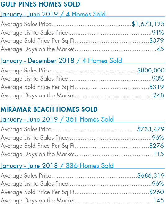 Gulf Pines Homes Sold