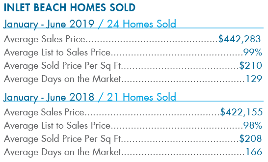 Inlet Beach homes sold