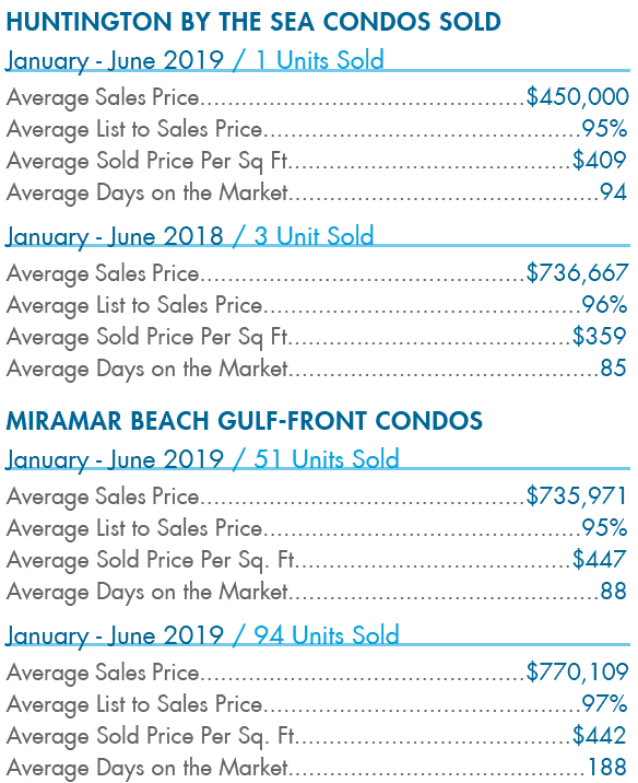 Huntington By The Sea Condos Sold