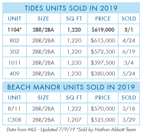 Tides Units Sold in 2019