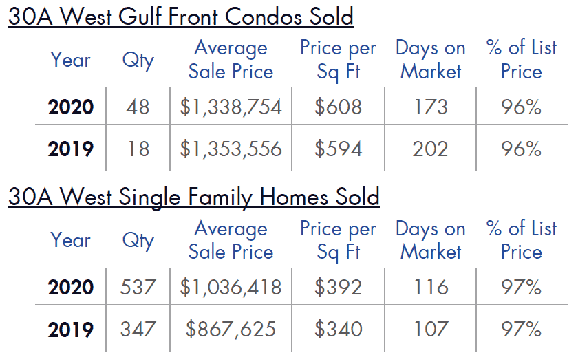 30A West Gulf Front Homes & condos