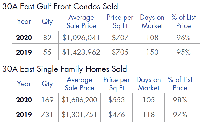 30A East Gulf Front Homes & Condos Sold